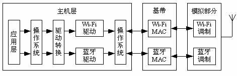蓝牙和WiFi共存技术2
