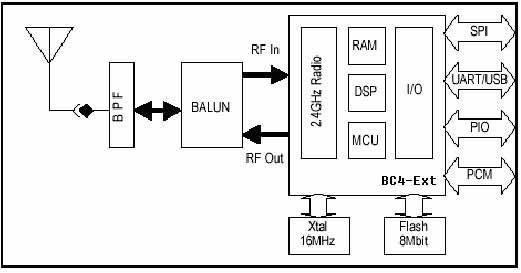 bc04蓝牙模块 - rfid射频快报