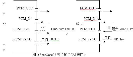 蓝牙芯片wf8088电路图