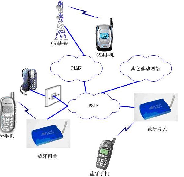 移动通信网组成图