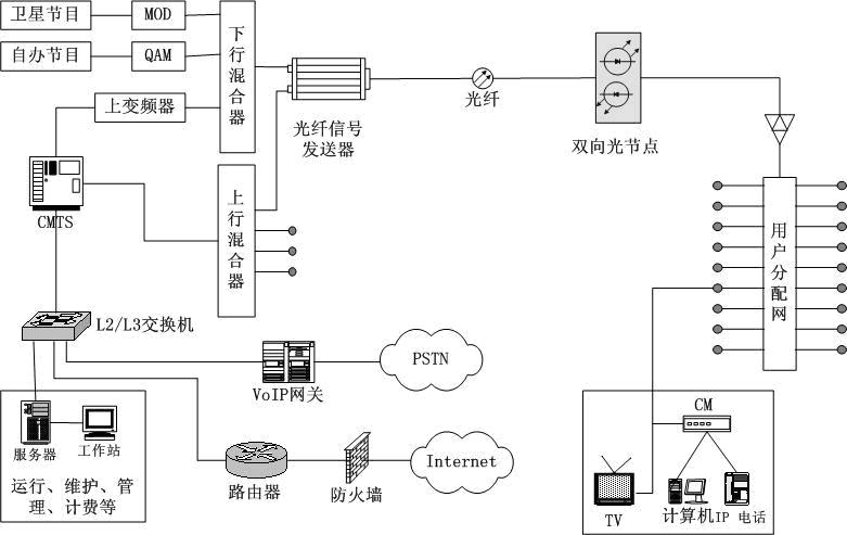 有线电视综合业务信息网体系结构研究